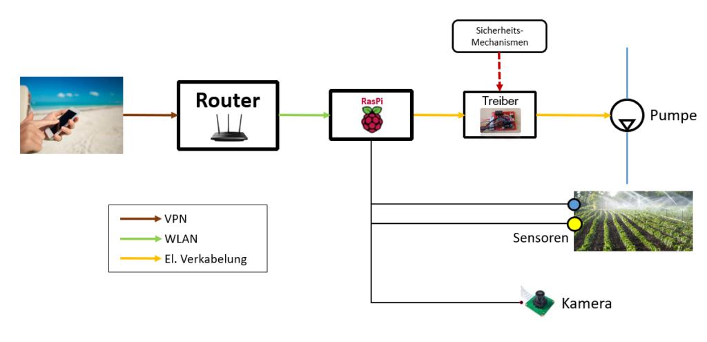 Architektur der ferngesteuerten Bewässerung mit dem Raspberry Pi (RasPi)